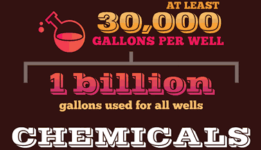 infographic words, Chemicals: At least 30,000 gallons per well,1 billion gallons used for all wells