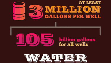 infographic words, Water: At least 3 million gallons per well, 105 billion gallons used for all wells